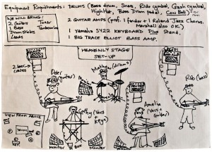 Heavenly, Sarah Records: stage plan